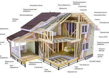 Отличительные черты каркасных домов